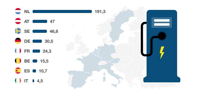 Estaciones de carga por cada 100.000 habitantes
